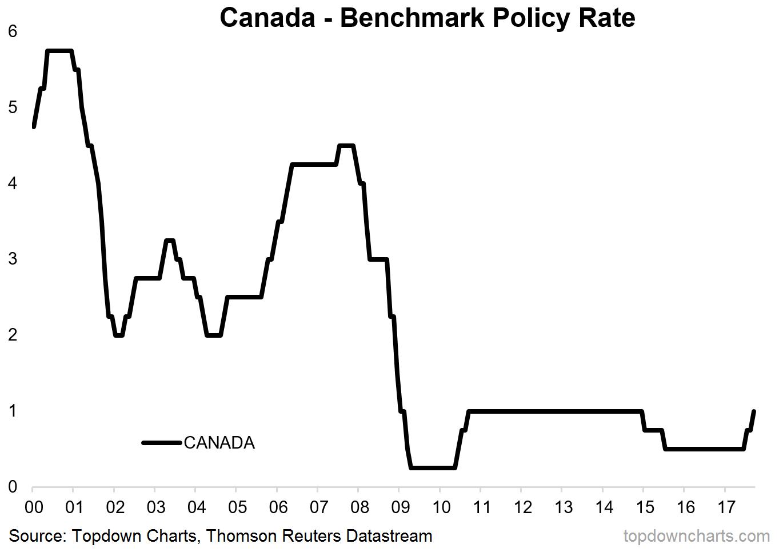 Canada hikes rates again