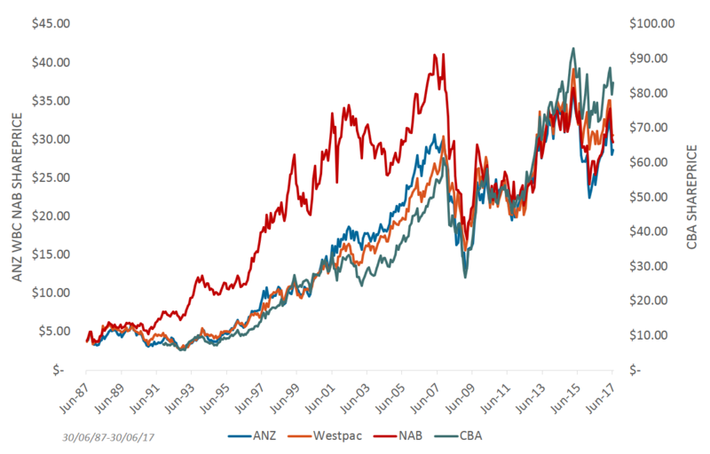 Chart3_Banks