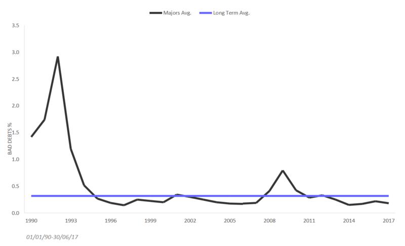 Chart5_banks