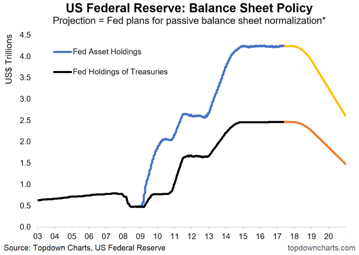 Fed policy norm