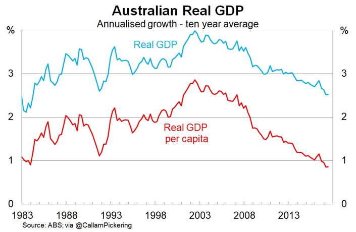 Australian real gdp