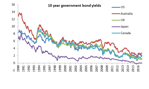 10 year government bond yields
