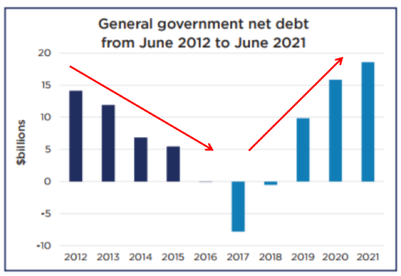 General government net debt