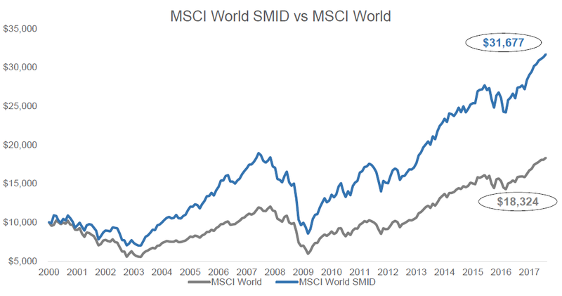 Comprehensive information about the MSCI Europe Large Cap index. More information is available in the different sections of the MSCI Europe Large Cap page, such as: historical data, charts.