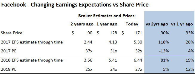 Facebook earnings expectations