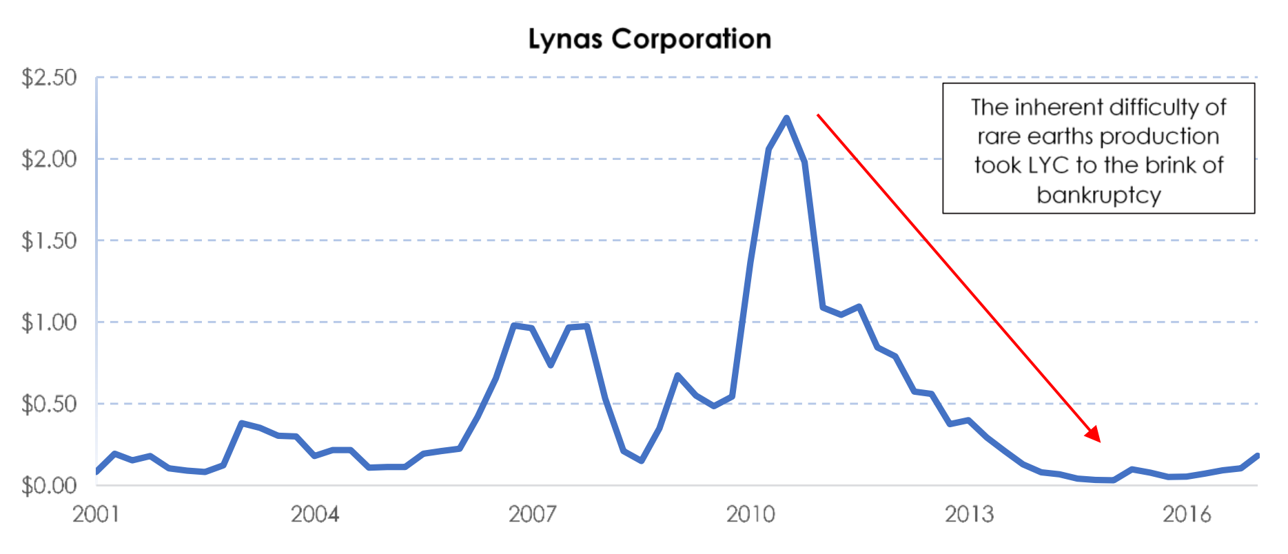 Lynas corp
