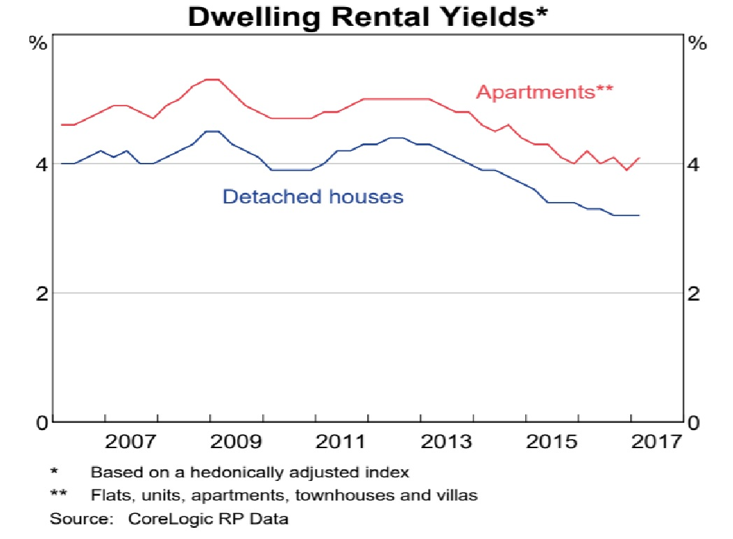 Dwellingrentalyield