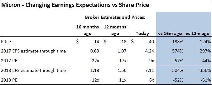 Micron earnings