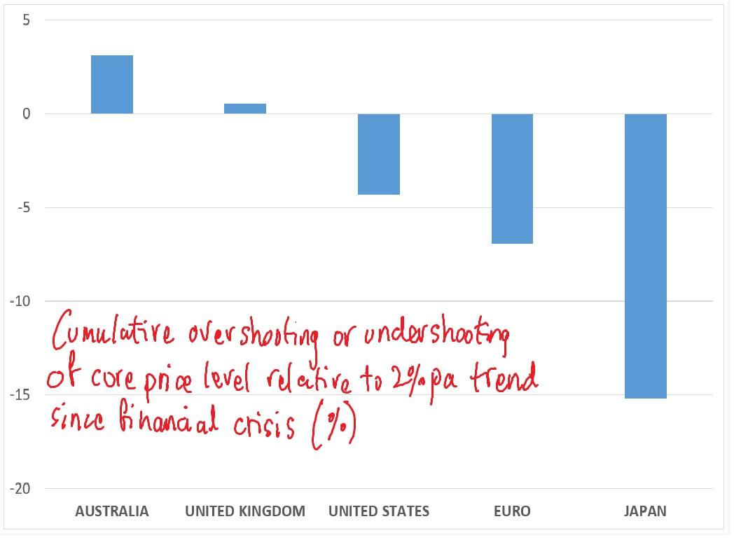 Marketmonetarist undershooting