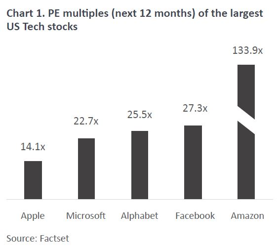 Chart 1   bubble