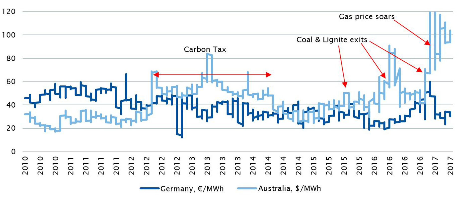 Chart 3 australian electricity price case study