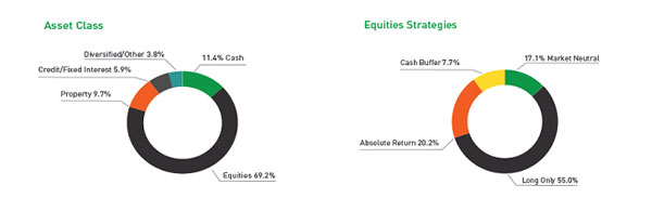Affluence livewire equities strategies