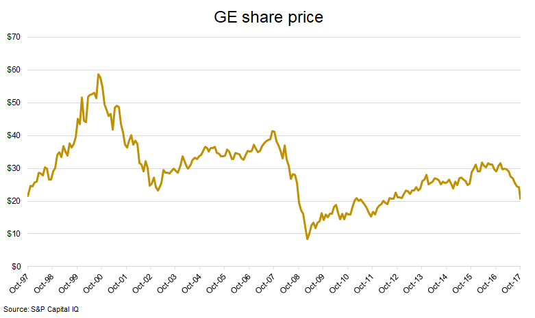 Ge share price chart