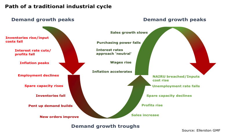 Businesscycle