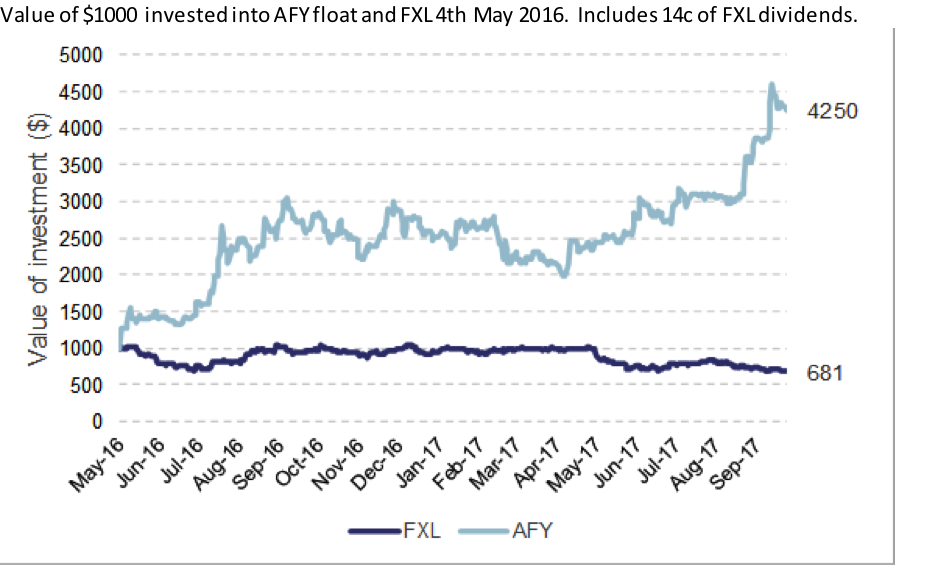 Eley griffiths afterpay livewire smallcaps