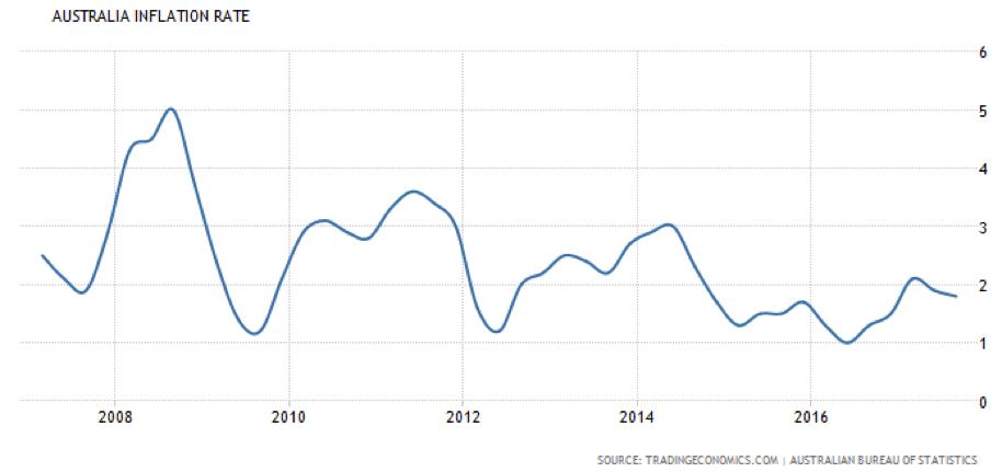 Ophir  australian inflation ophir livewire