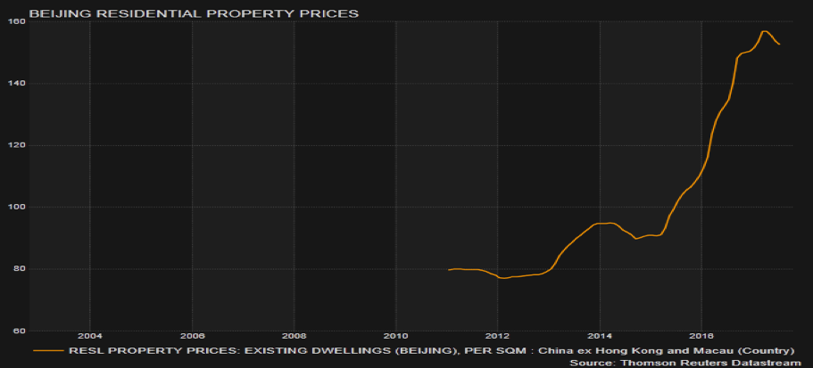 Beijing residential property prices