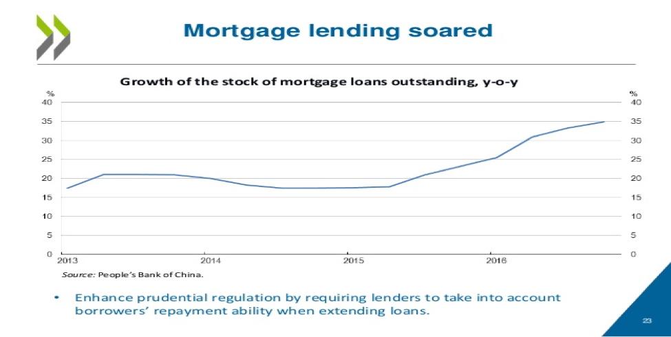 Pboc mortgage lending