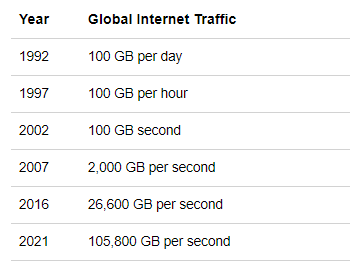 Table of global internet traffic 1999 2021