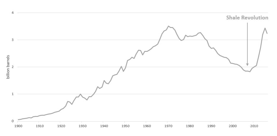 Chart 1   shale