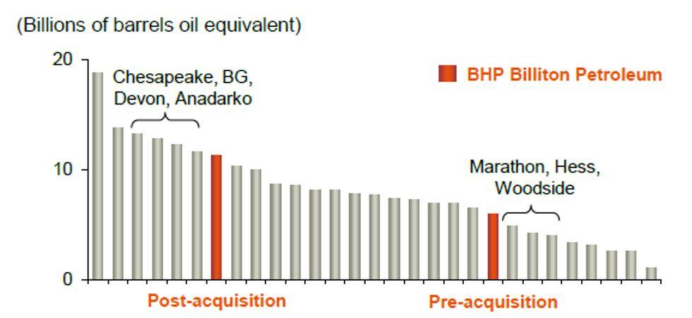 Chart 2   barrels