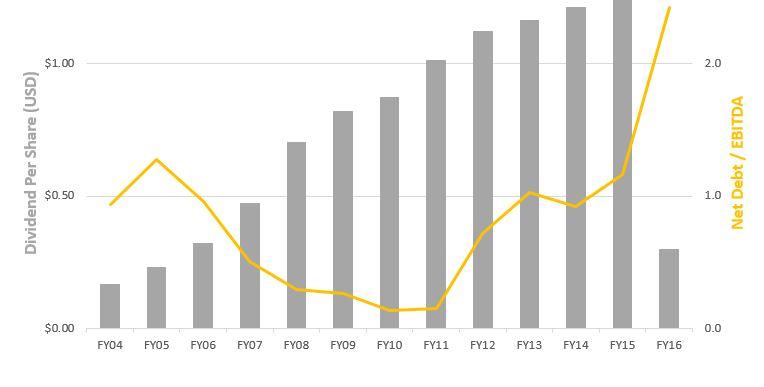 Chart 4   dividend