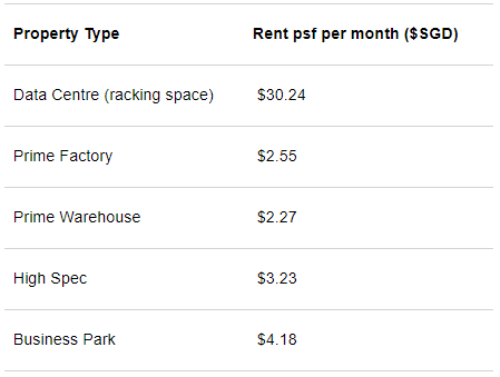 Singapore industrial rent table