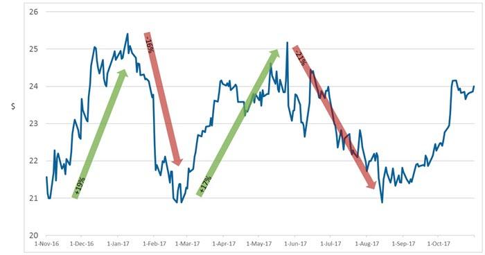 Vix chart4 ansellshareprice 0