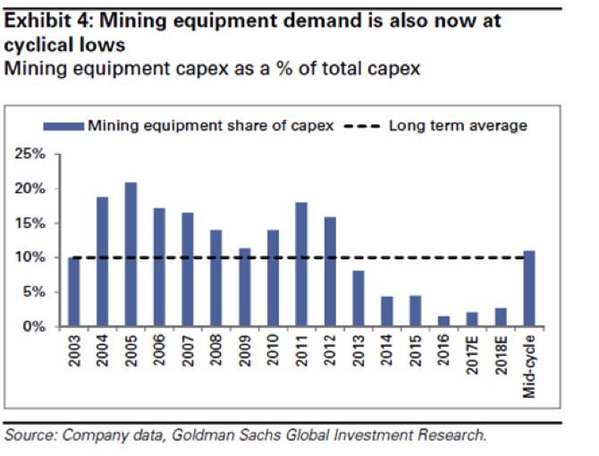 Mining capex livewire goldmans