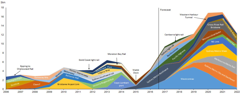 Deloitte infrastructure chart