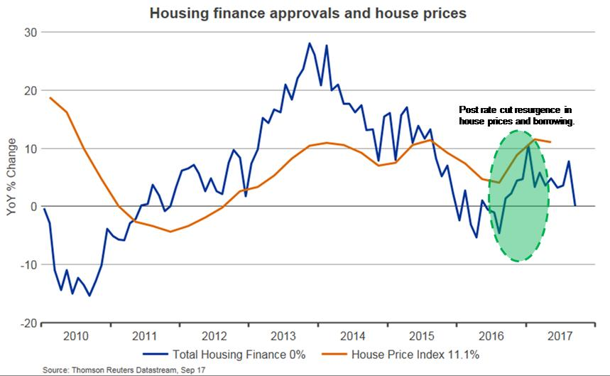 Housing market 2017