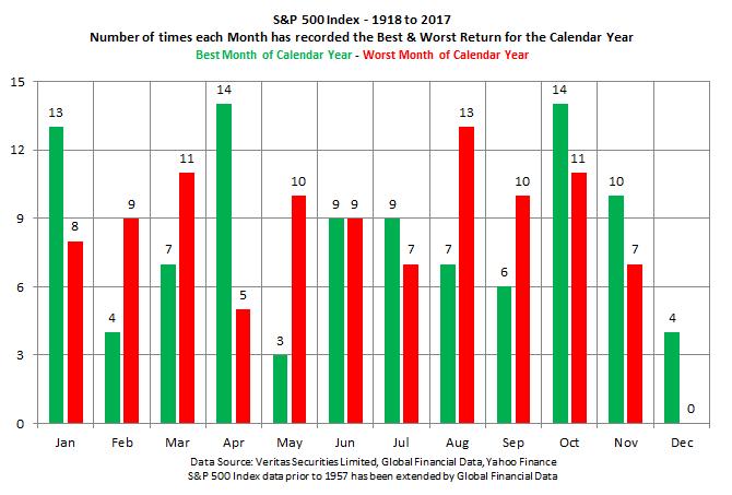S p 500   best   worst months