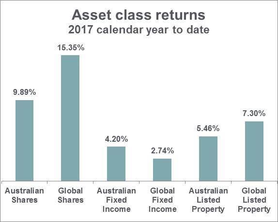 Asset class returns cy17