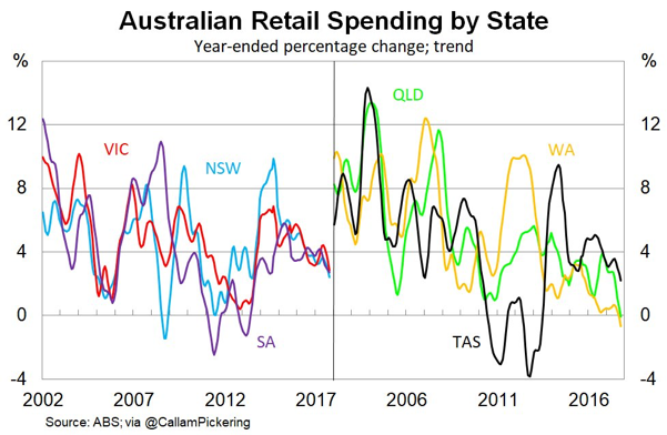 Australian retail spending by state