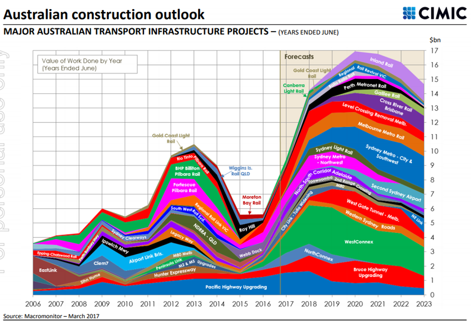 Australian construction outlook