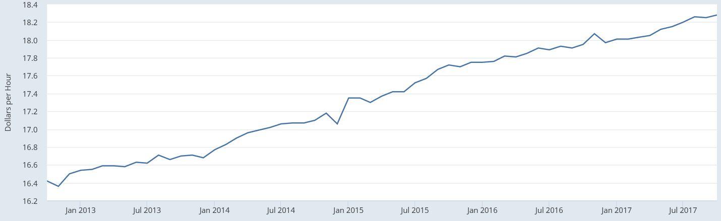 Retail wages   dec 2017