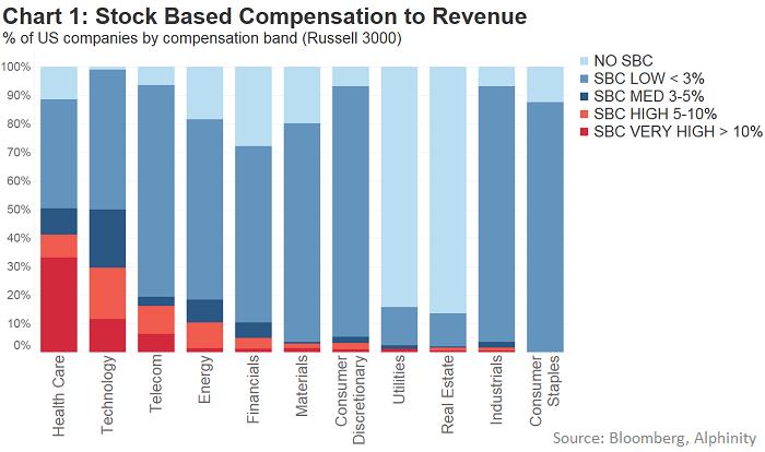 Chart 1   sbc to revenue 700px