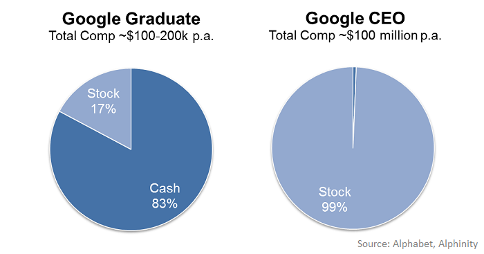 Google comp chart 700px