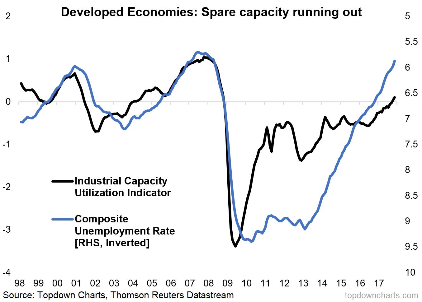 2018 charts 1 capacity