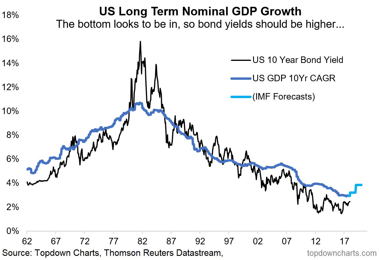2018 charts 2 bond yields
