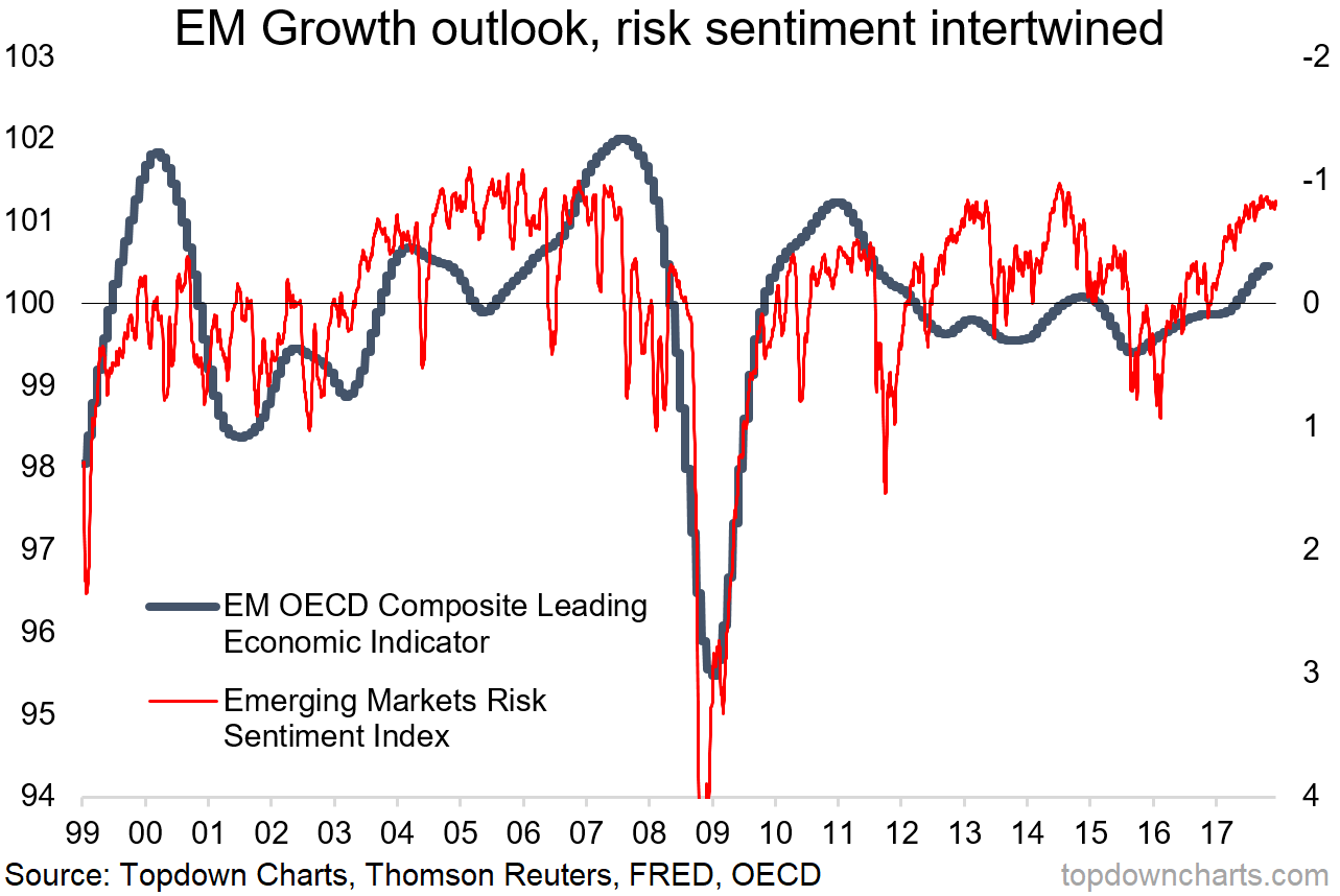 2018 charts em growth risk