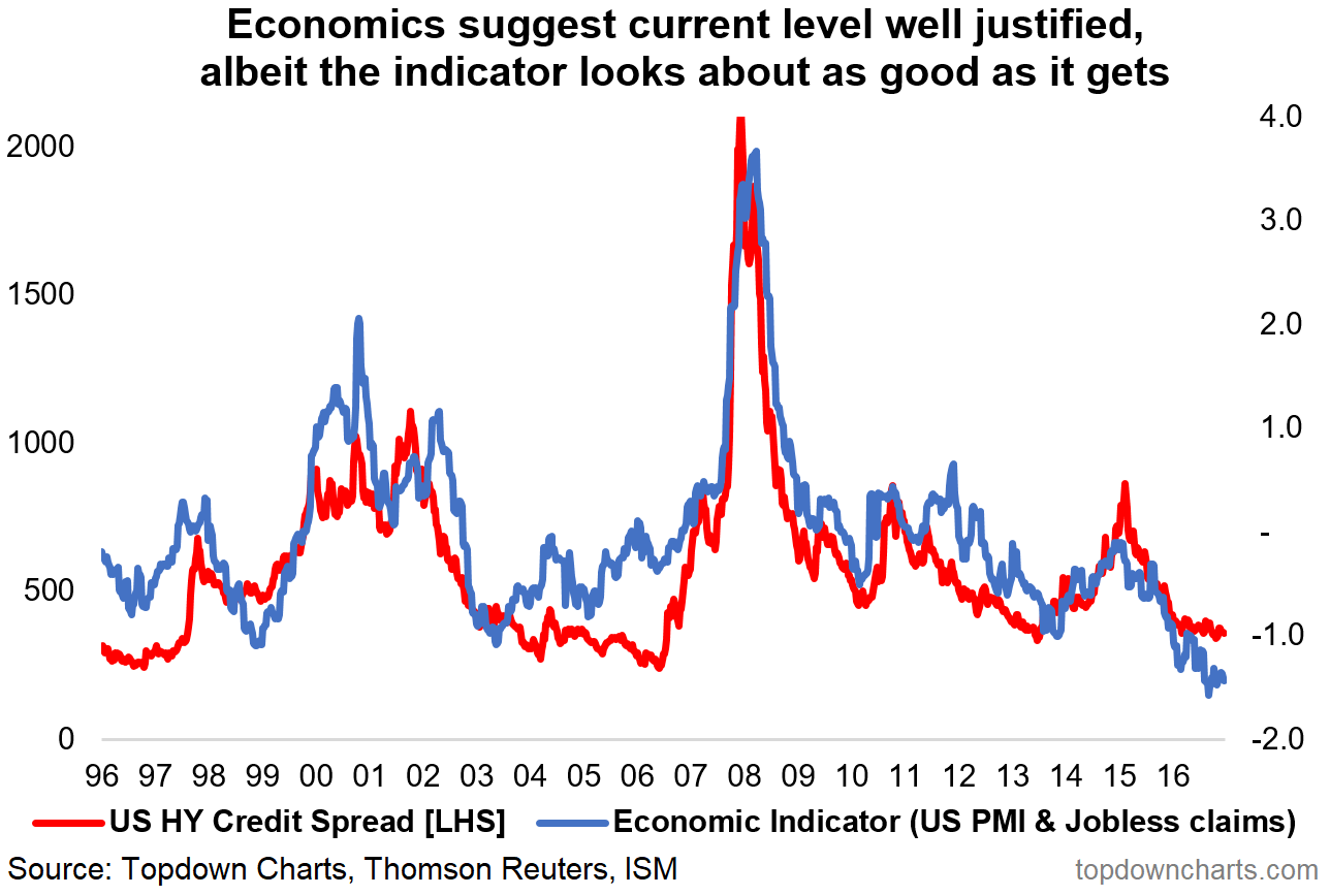 2018 charts 5 us hy credit