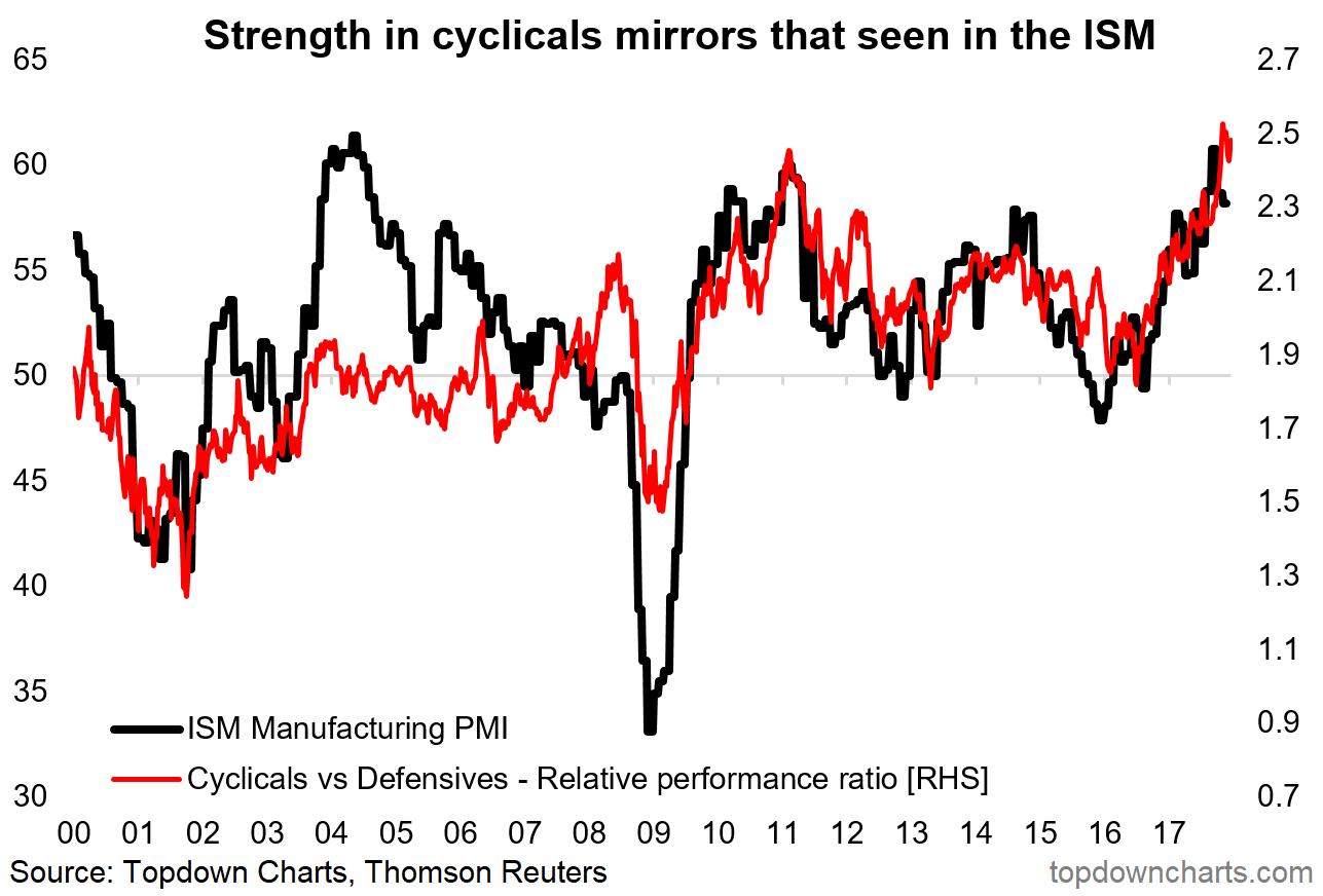 2018 charts 6 cyclicals