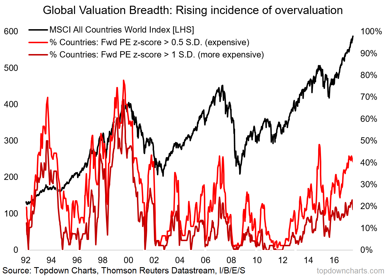 2018 charts 8 global valuations