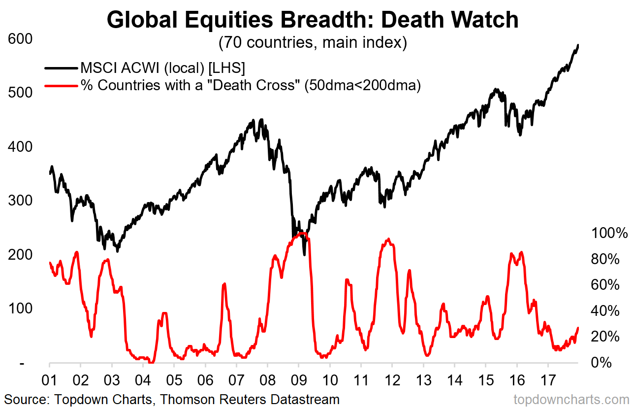 2018 charts 9 global death watch