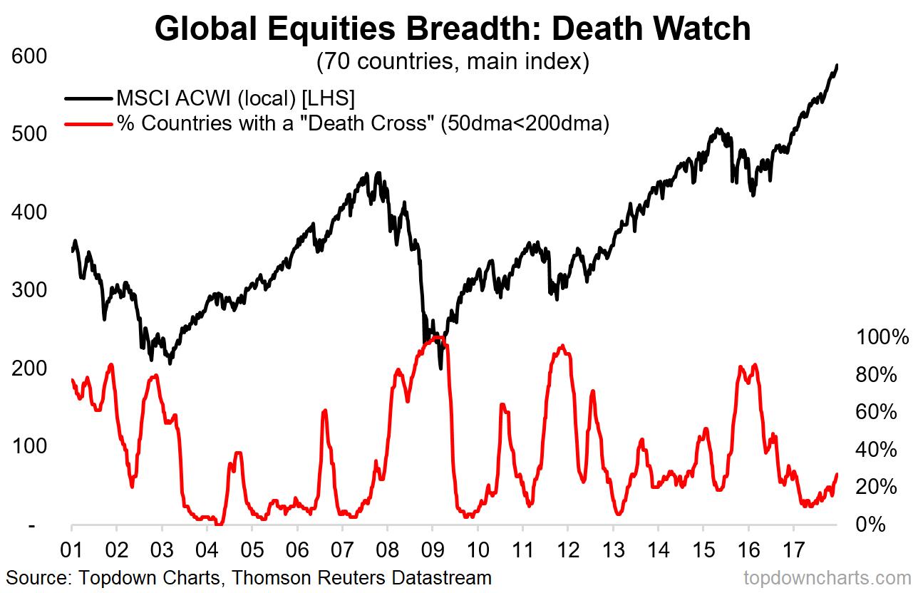 2018 charts 9 global death watch