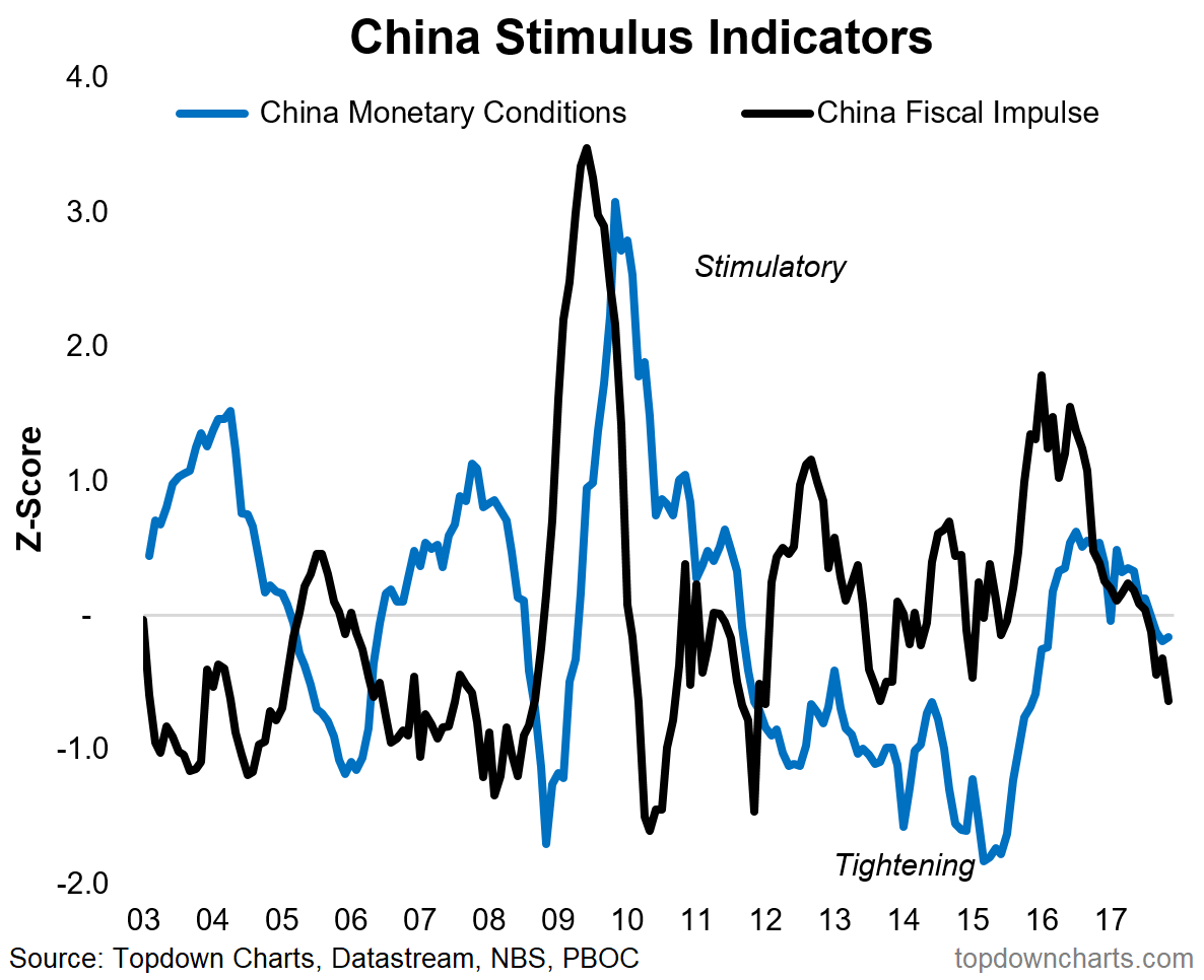 2018 charts 10 china stimulus