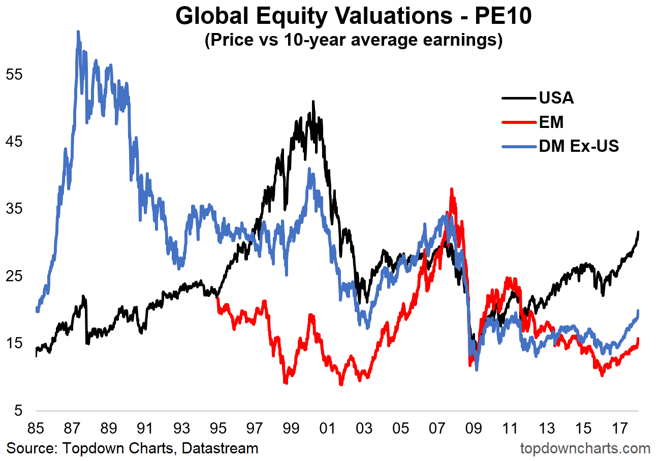 Global equity pe 10 valuations