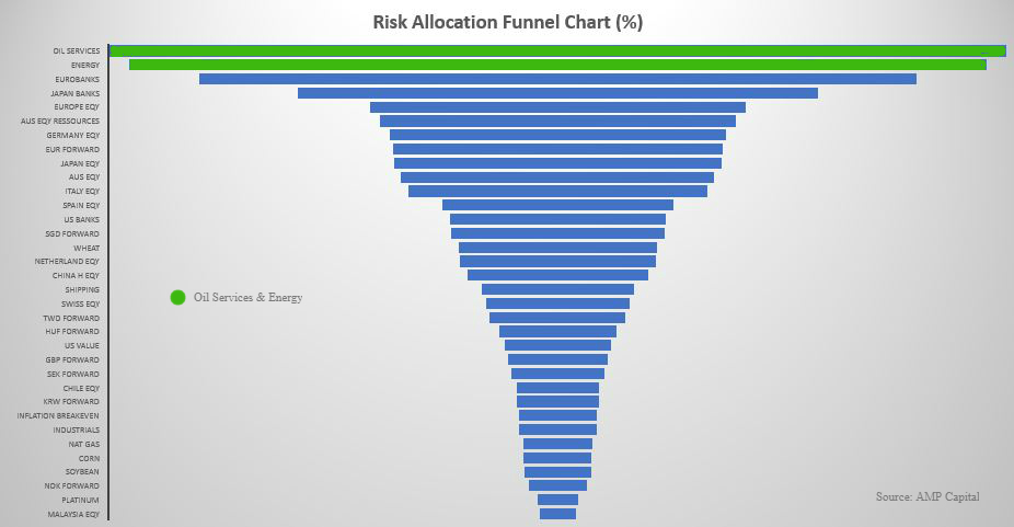 Riskallocation