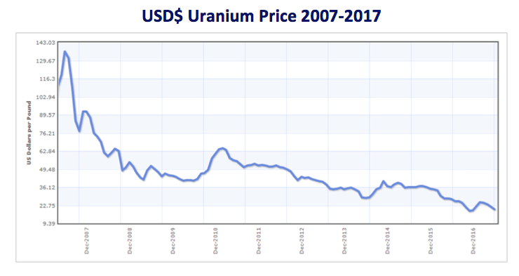 Csvf uranium livewire 2